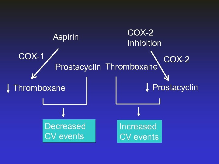 Aspirin COX-2 Inhibition COX-1 Prostacyclin Thromboxane Decreased CV events COX-2 Prostacyclin Increased CV events