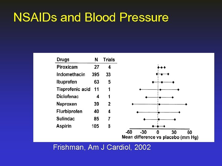 NSAIDs and Blood Pressure Frishman, Am J Cardiol, 2002