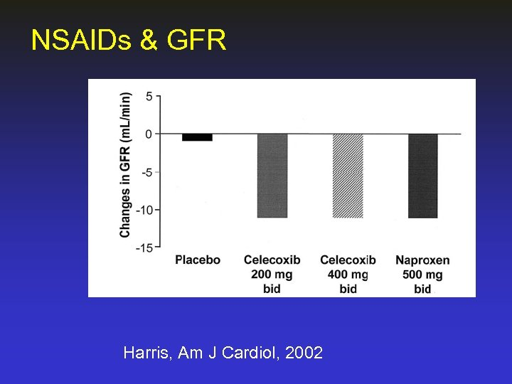 NSAIDs & GFR Harris, Am J Cardiol, 2002
