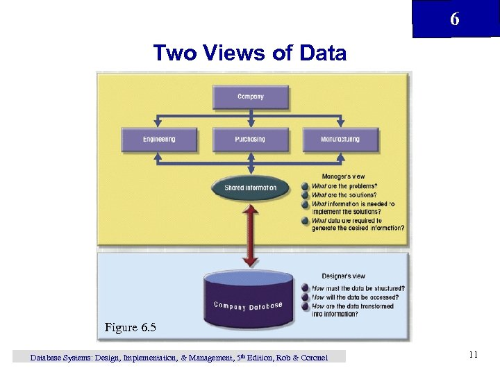 6 Two Views of Data Figure 6. 5 Database Systems: Design, Implementation, & Management,
