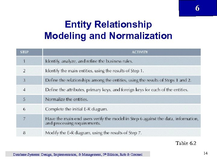 6 Entity Relationship Modeling and Normalization Table 6. 2 Database Systems: Design, Implementation, &