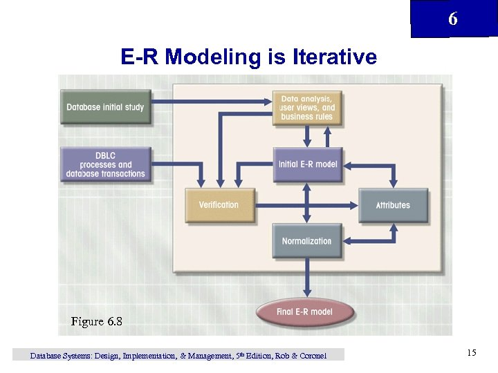 6 E-R Modeling is Iterative Figure 6. 8 Database Systems: Design, Implementation, & Management,