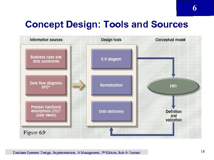 6 Concept Design: Tools and Sources Figure 6. 9 Database Systems: Design, Implementation, &