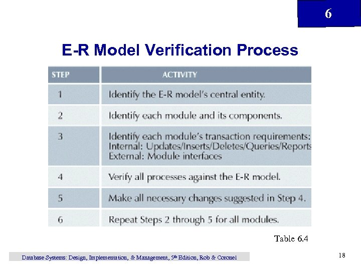 6 E-R Model Verification Process Table 6. 4 Database Systems: Design, Implementation, & Management,