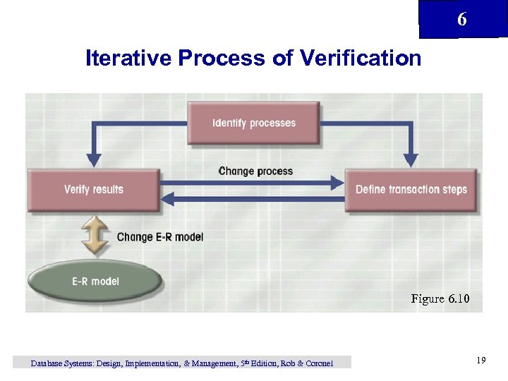 6 Iterative Process of Verification Figure 6. 10 Database Systems: Design, Implementation, & Management,