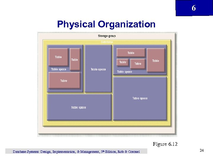 6 Physical Organization Figure 6. 12 Database Systems: Design, Implementation, & Management, 5 th