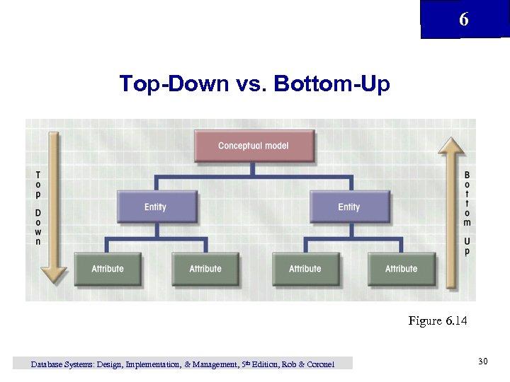 6 Top-Down vs. Bottom-Up Figure 6. 14 Database Systems: Design, Implementation, & Management, 5