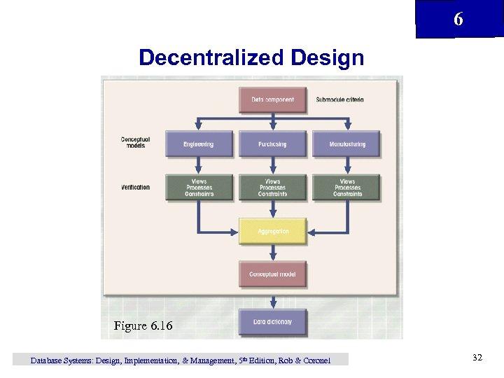 6 Decentralized Design Figure 6. 16 Database Systems: Design, Implementation, & Management, 5 th
