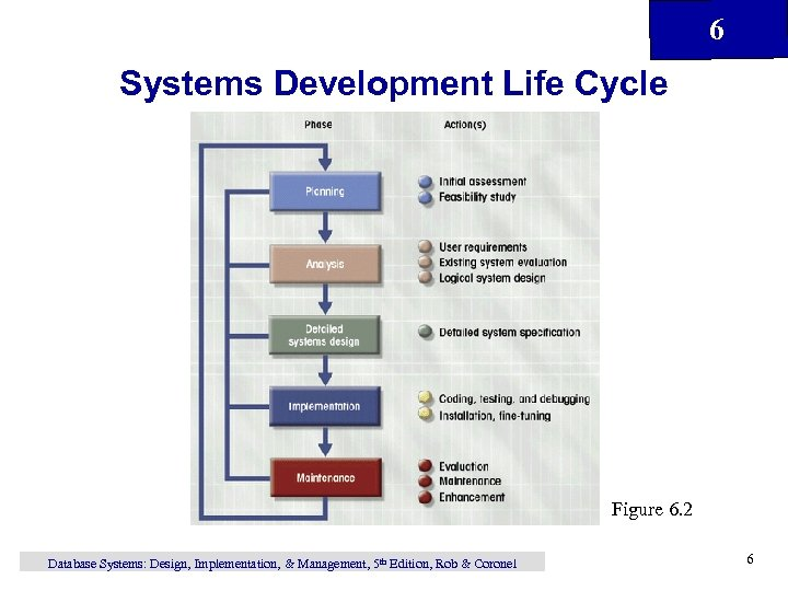 6 Systems Development Life Cycle Figure 6. 2 Database Systems: Design, Implementation, & Management,
