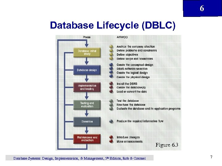 6 Database Lifecycle (DBLC) Figure 6. 3 Database Systems: Design, Implementation, & Management, 5