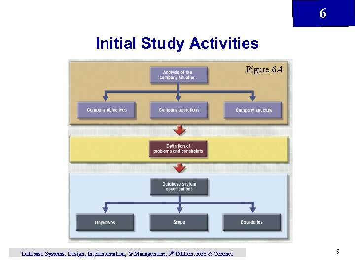 6 Initial Study Activities Figure 6. 4 Database Systems: Design, Implementation, & Management, 5