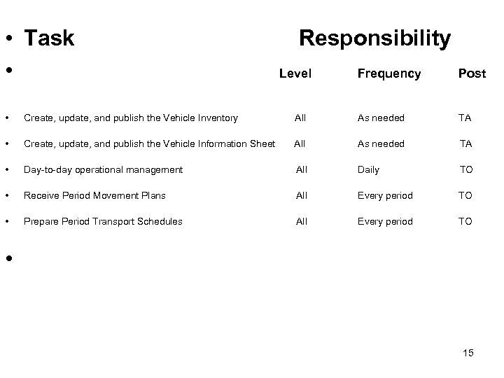 • Task • Responsibility Level Frequency Post • Create, update, and publish the