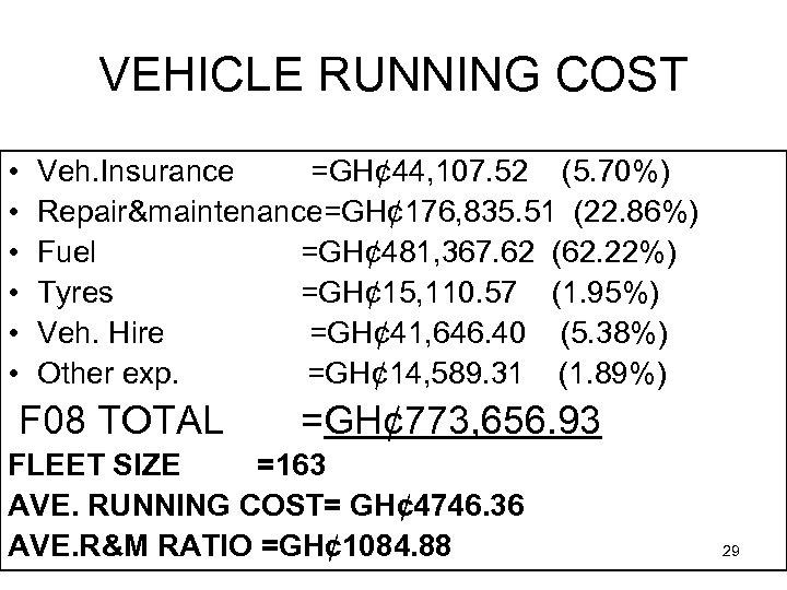 VEHICLE RUNNING COST • • • Veh. Insurance =GH¢ 44, 107. 52 (5. 70%)