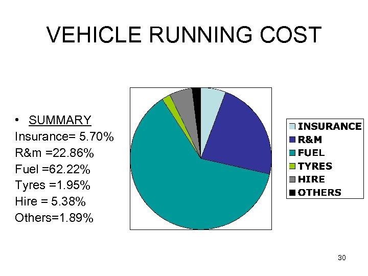 VEHICLE RUNNING COST • SUMMARY Insurance= 5. 70% R&m =22. 86% Fuel =62. 22%