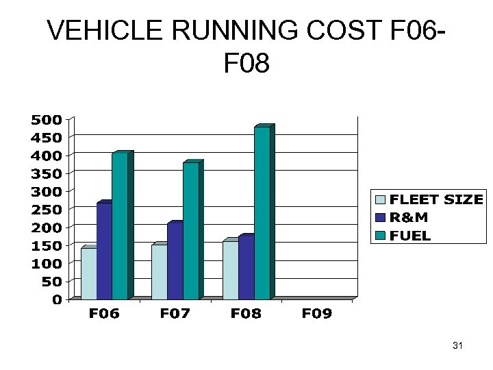 VEHICLE RUNNING COST F 06 F 08 31