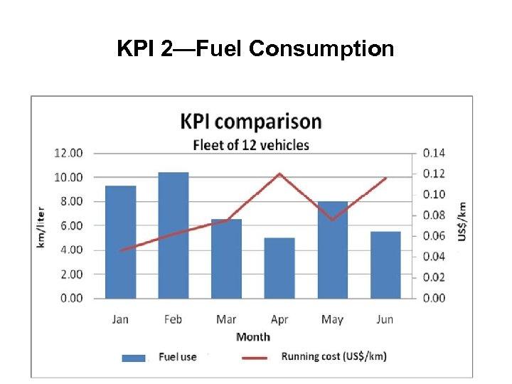 KPI 2—Fuel Consumption 44