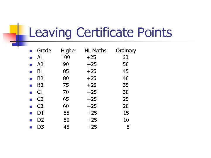 Leaving Certificate Points n n n Grade A 1 A 2 B 1 B