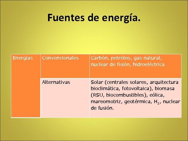 Fuentes de energía. Energías Convencionales Carbón, petróleo, gas natural, nuclear de fisión, hidroeléctrica Alternativas