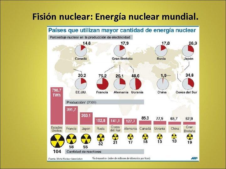 Fisión nuclear: Energía nuclear mundial.