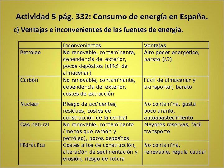 Actividad 5 pág. 332: Consumo de energía en España. c) Ventajas e inconvenientes de