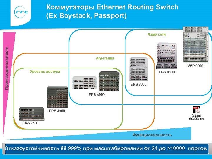 Коммутаторы Ethernet Routing Switch (Ex Baystack, Passport) Ядро сети Производительность ERS 8600 Агрегация VSP