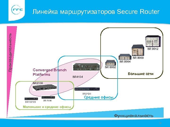 Производительность Линейка маршрутизаторов Secure Router SR 8012 SR 8008 SR 8004 Converged Branch Platforms