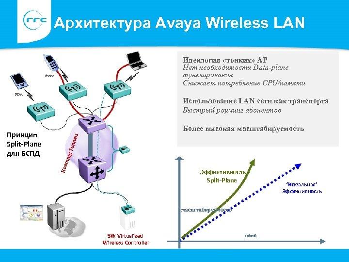 Архитектура Avaya Wireless LAN Идеалогия «тонких» AP Нет необходимости Data-plane тунелирования Снижает потребление CPU/памяти