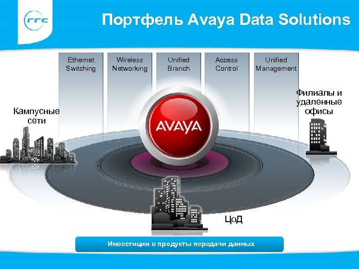 Портфель Avaya Data Solutions Ethernet Switching Wireless Networking Unified Branch Access Control Unified Management