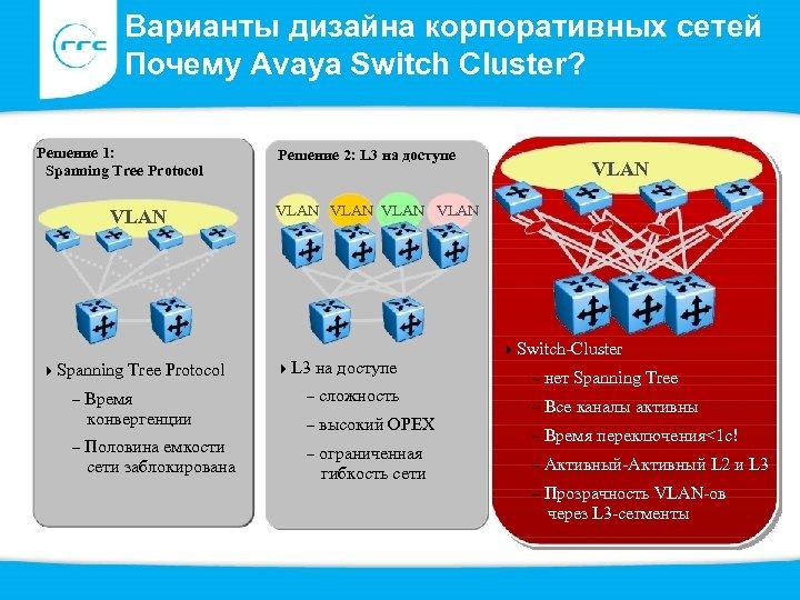 Варианты дизайна корпоративных сетей Почему Avaya Switch Cluster? Решение 1: Spanning Tree Protocol VLAN