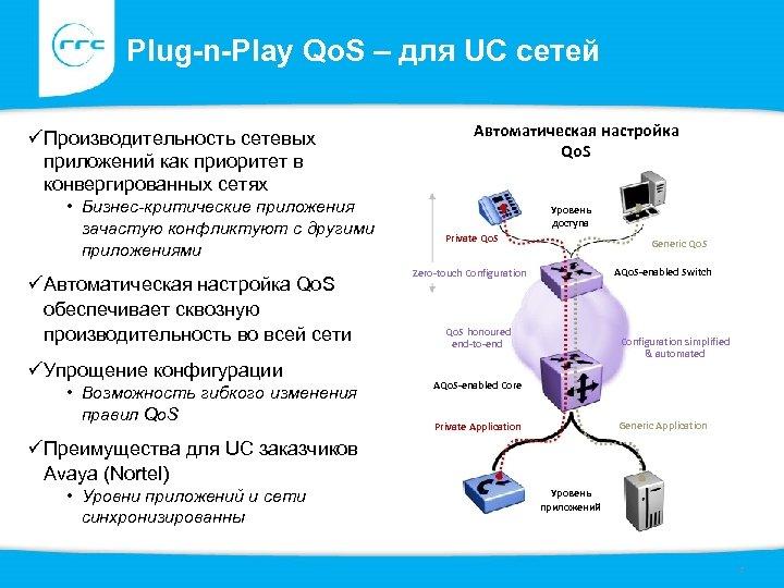 Plug-n-Play Qo. S – для UC сетей üПроизводительность сетевых приложений как приоритет в конвергированных