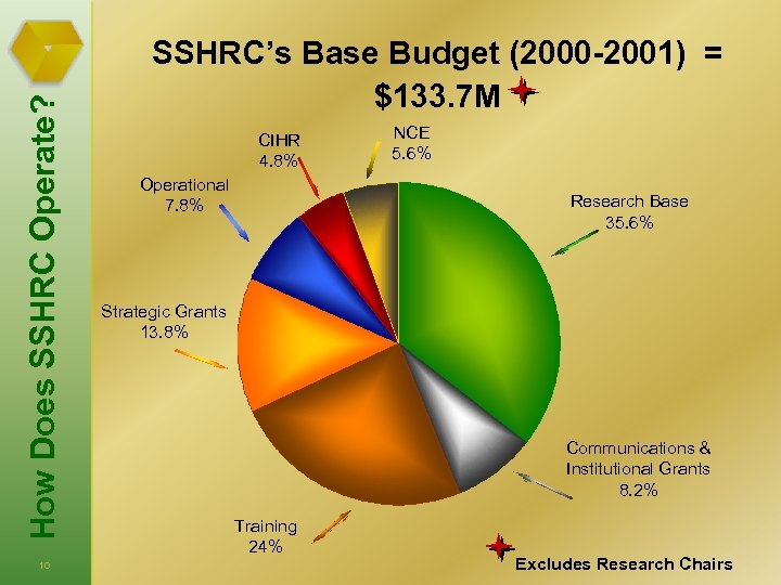 How Does SSHRC Operate? 10 SSHRC's Base Budget (2000 -2001) = $133. 7 M