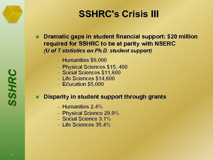 SSHRC's Crisis III n Dramatic gaps in student financial support: $20 million required for