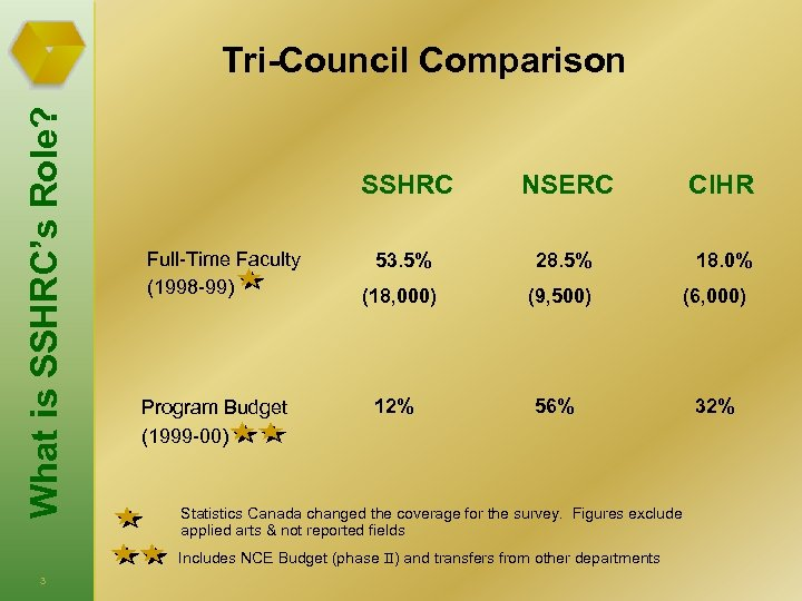What is SSHRC's Role? Tri-Council Comparison SSHRC Full-Time Faculty (1998 -99) Program Budget (1999