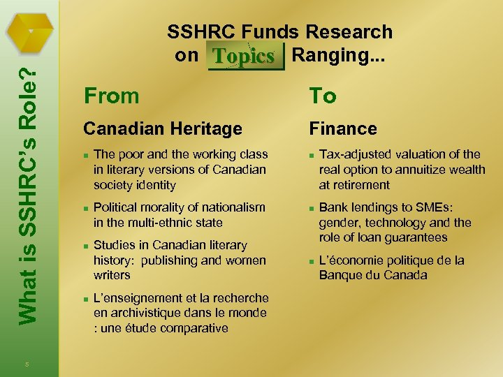 What is SSHRC's Role? 5 SSHRC Funds Research on Topics Ranging. . . From