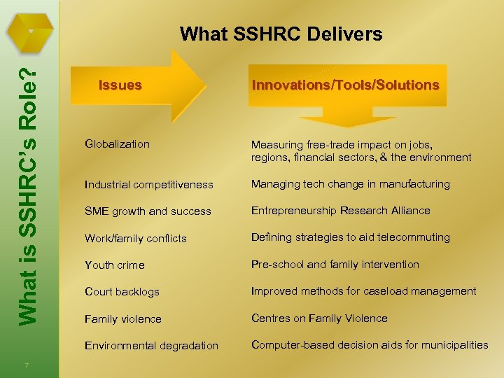 What is SSHRC's Role? What SSHRC Delivers Issues Innovations/Tools/Solutions Measuring free-trade impact on jobs,