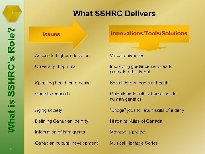What is SSHRC's Role? What SSHRC Delivers Issues Innovations/Tools/Solutions Virtual university University drop-outs Improving