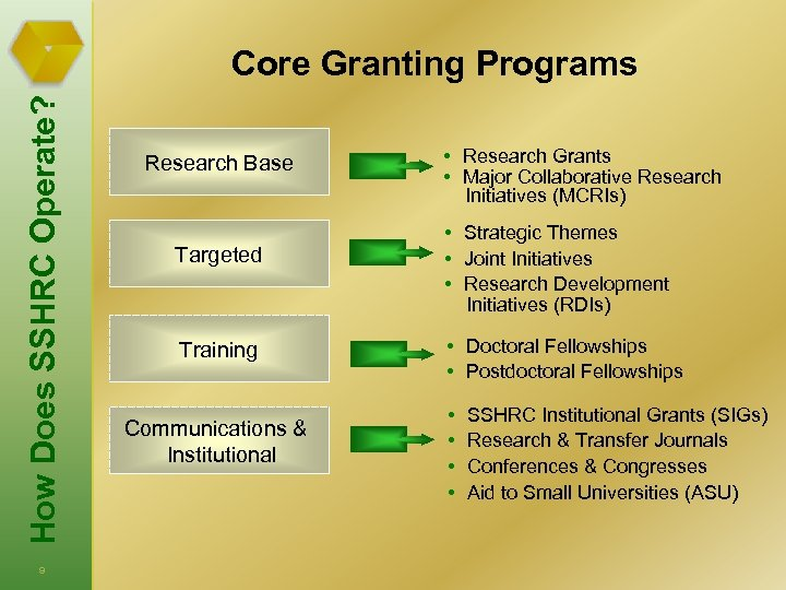 How Does SSHRC Operate? Core Granting Programs 9 Research Base Targeted Training Communications &