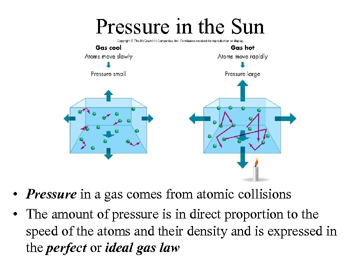 Pressure in the Sun • Pressure in a gas comes from atomic collisions •