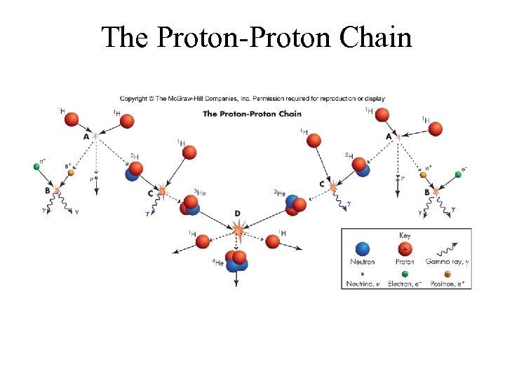 The Proton-Proton Chain