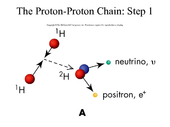 The Proton-Proton Chain: Step 1