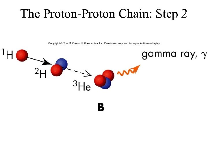 The Proton-Proton Chain: Step 2