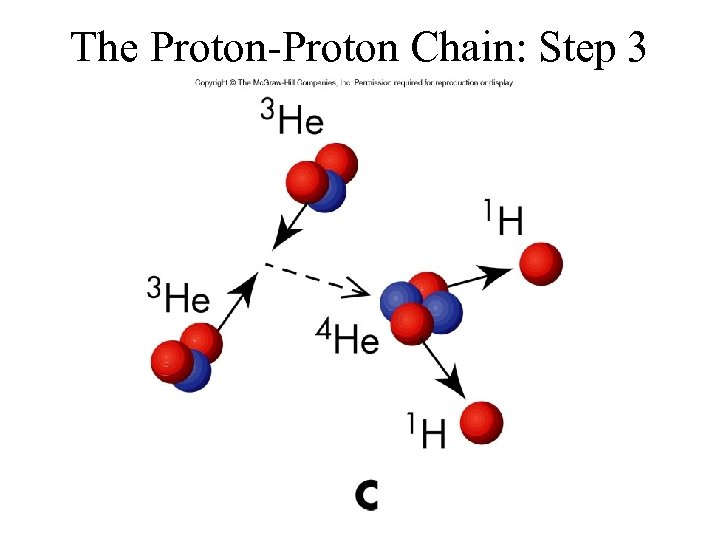 The Proton-Proton Chain: Step 3