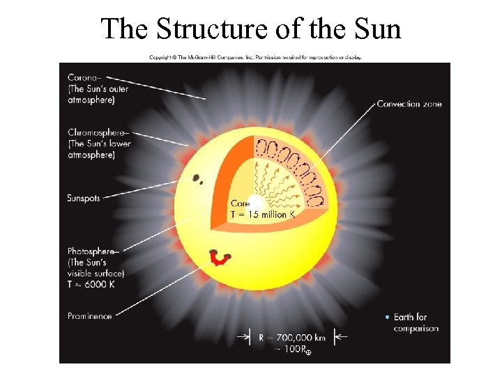 The Structure of the Sun