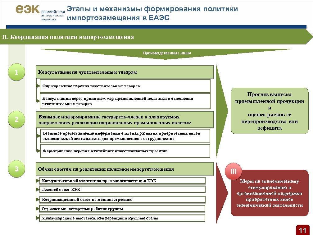 Этапы и механизмы формирования политики импортозамещения в ЕАЭС II. Координация политики импортозамещения Производственные ниши