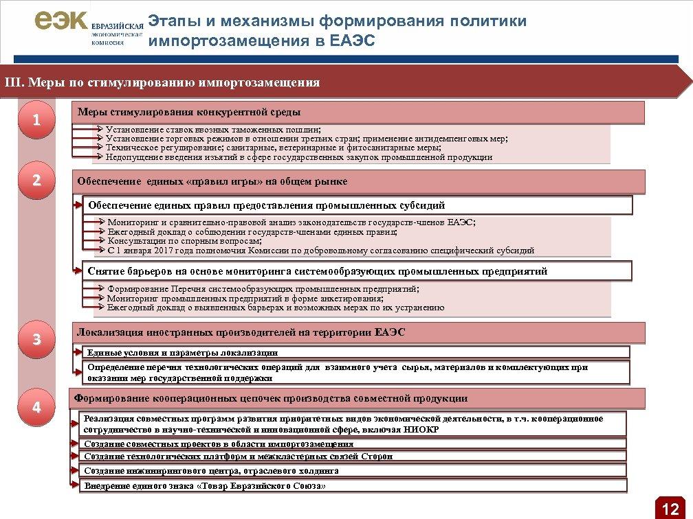Этапы и механизмы формирования политики импортозамещения в ЕАЭС III. Меры по стимулированию импортозамещения 1