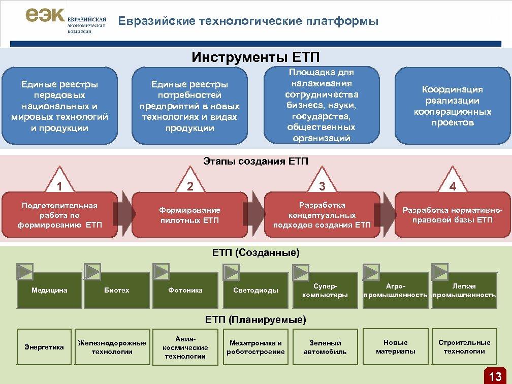 | 12 Евразийские технологические платформы Инструменты ЕТП Единые реестры передовых национальных и мировых технологий