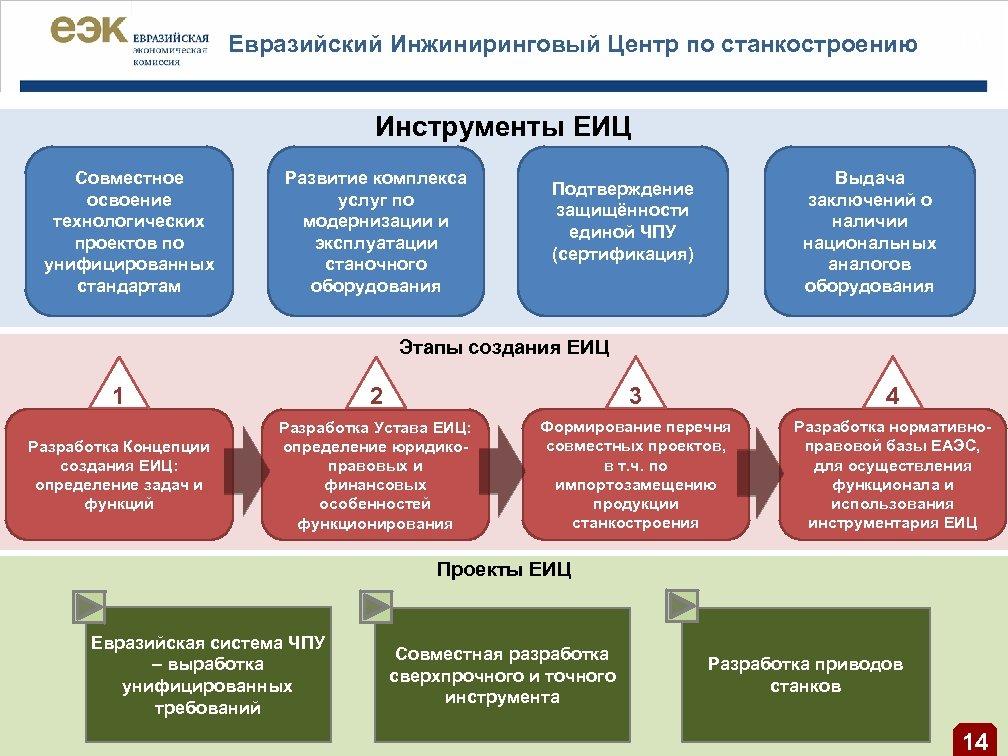Евразийский Инжиниринговый Центр по станкостроению | 13 Инструменты ЕИЦ Совместное освоение технологических проектов по