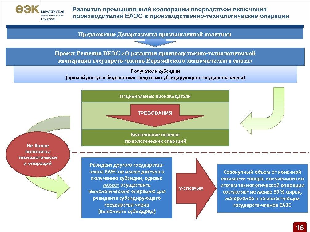 Развитие промышленной кооперации посредством включения производителей ЕАЭС в производственно-технологические операции Предложение Департамента промышленной политики