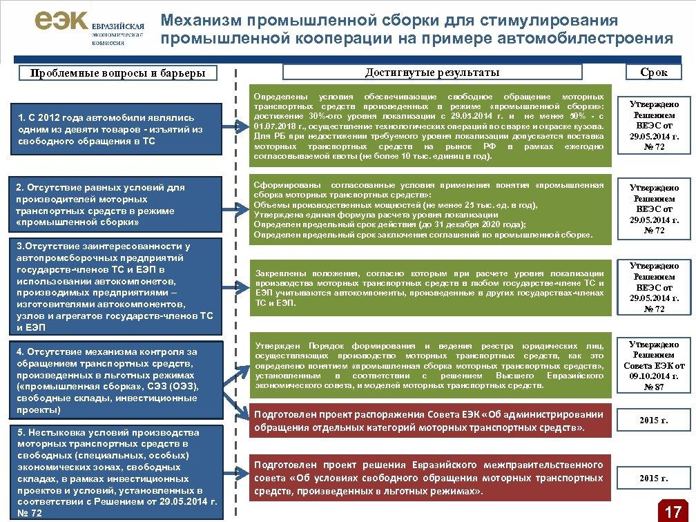 Механизм промышленной сборки для стимулирования промышленной кооперации на примере автомобилестроения Проблемные вопросы и барьеры