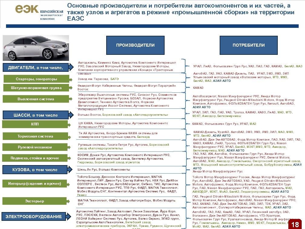 Основные производители и потребители автокомпонентов и их частей, а также узлов и агрегатов в